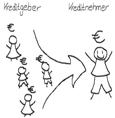 schematische Darstellung von Privatkrediten